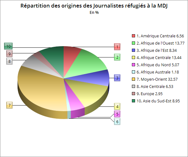 maison-journalistes-graphique-provenances-2017
